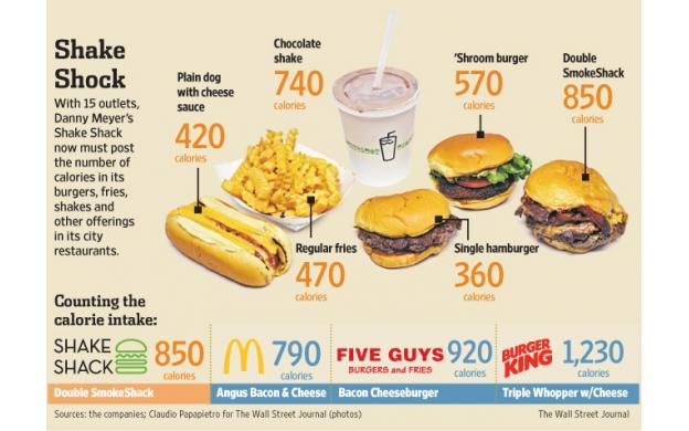 Burgers...
