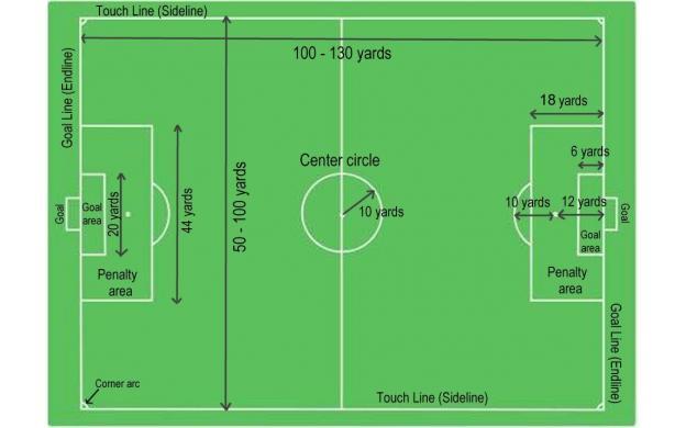 Soccer Field Dimensions