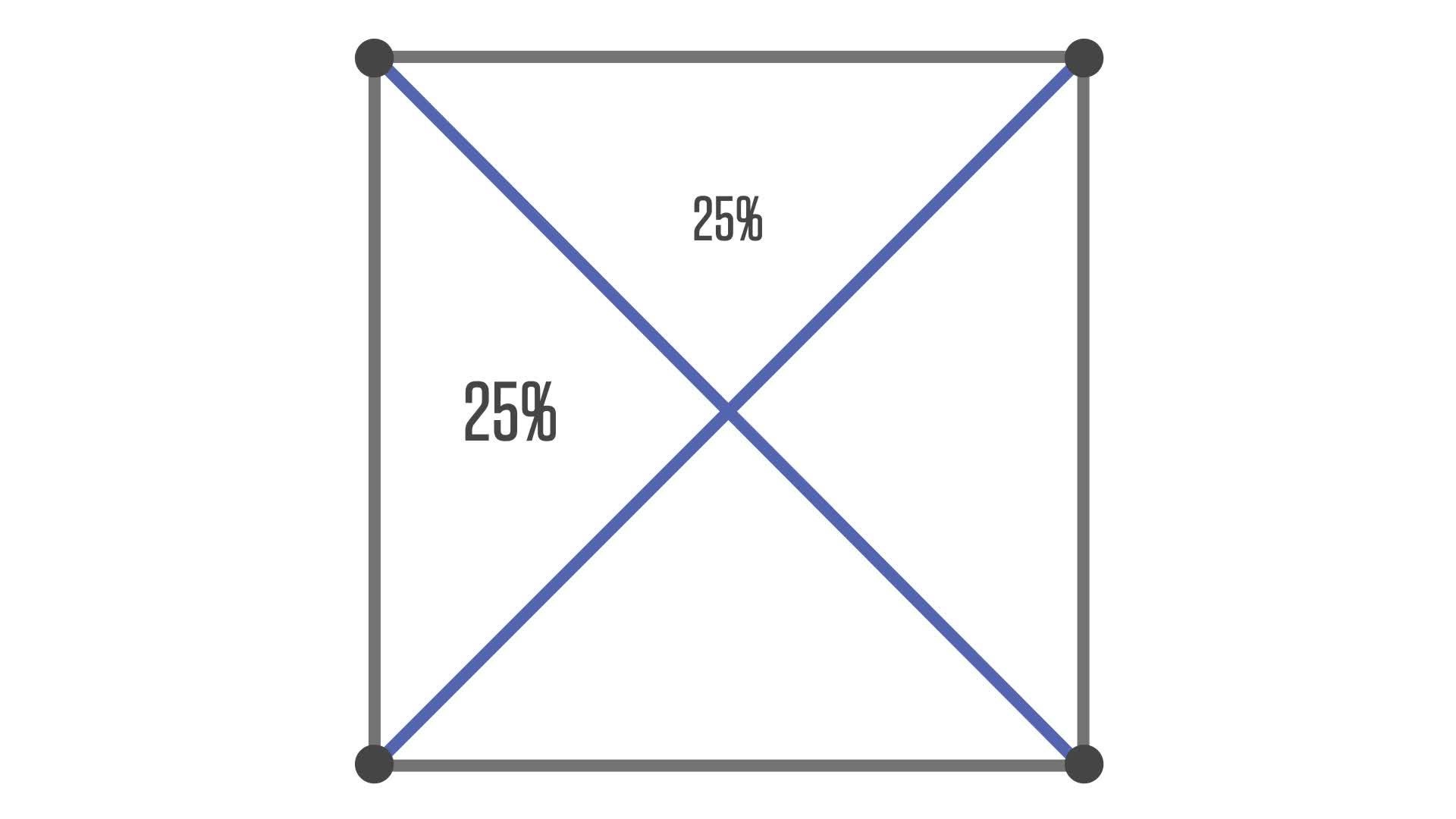 Square Partitions