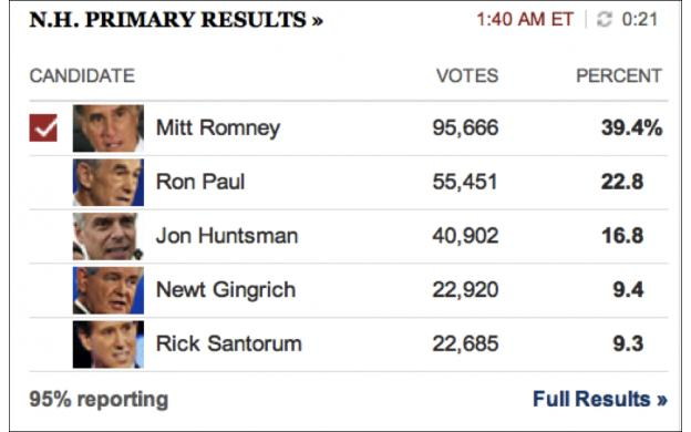 New Hampshire primary results - 95%