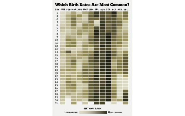 Most Common Birthdays