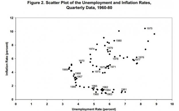Inflation of Unemployment