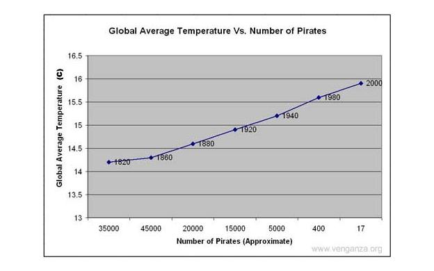 638-become-a-pirate-fight-global-warming