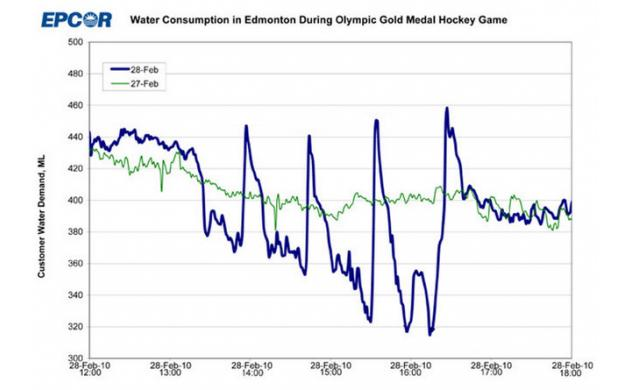 Edmonton's Water Consumption